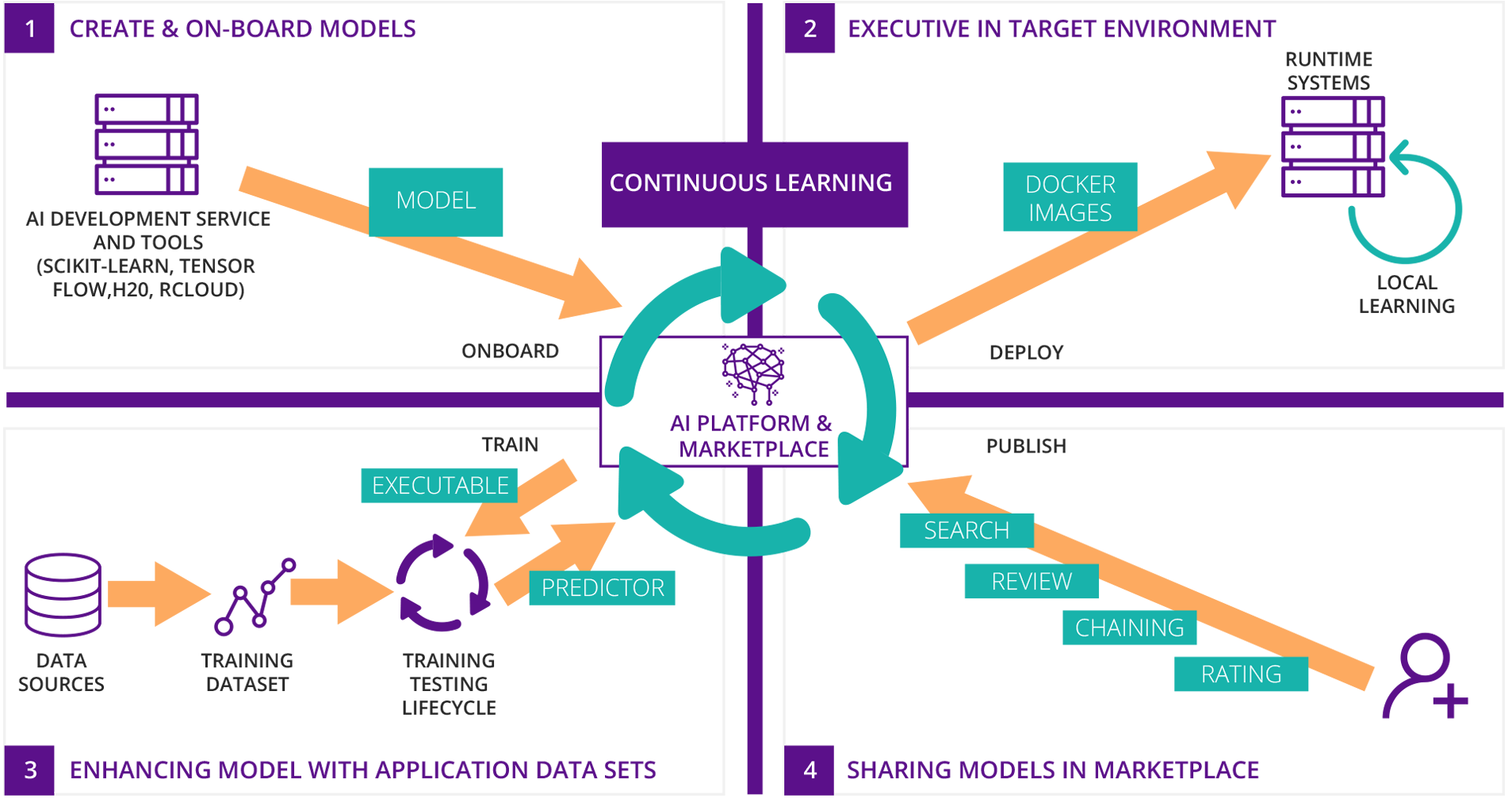 Four Stages of AI Development Supported by Acumos